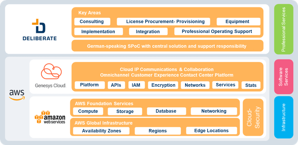 Genesys Cloud with Deliberate