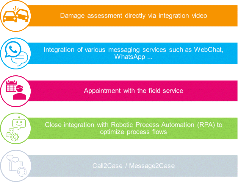 visual IVR use cases
