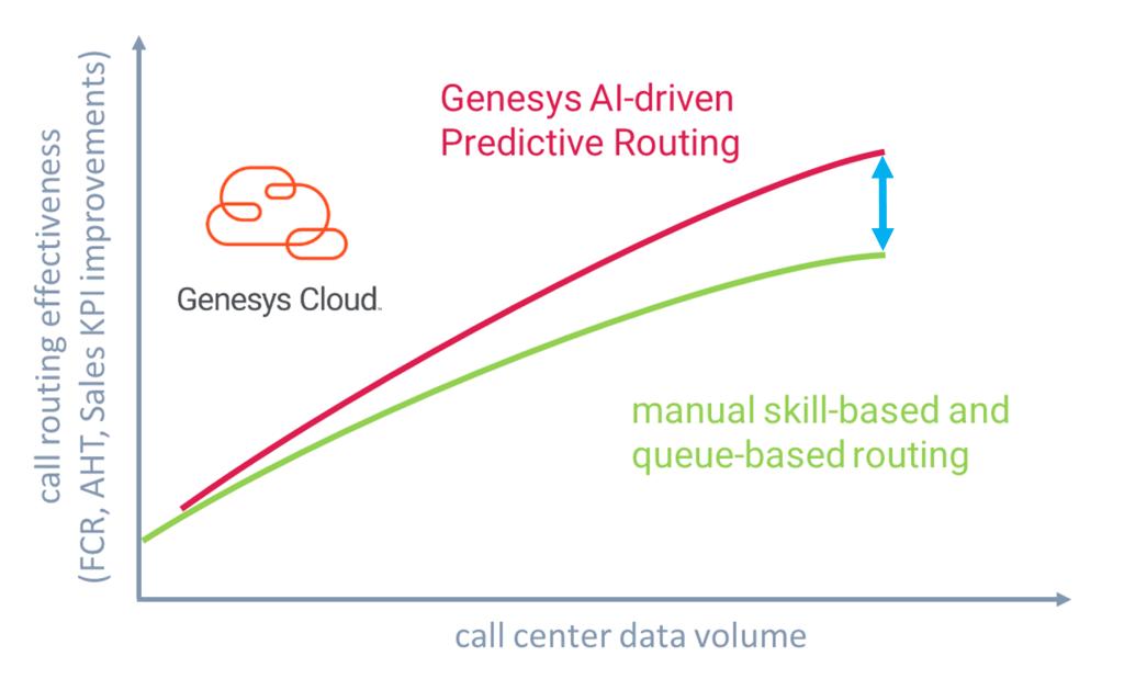 graph predictive routing